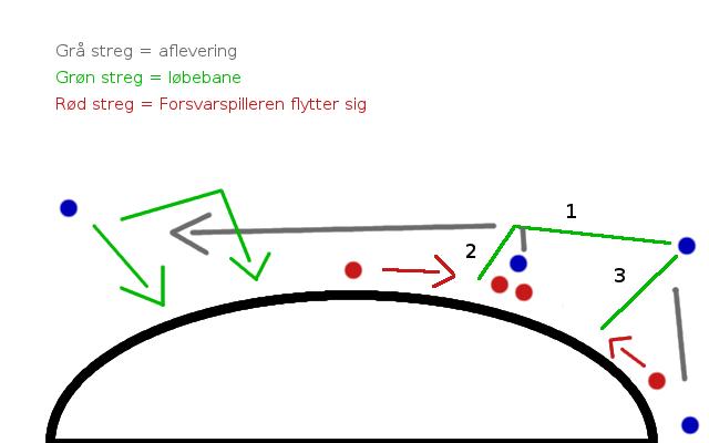 Håndbold systemer centerkryds 2